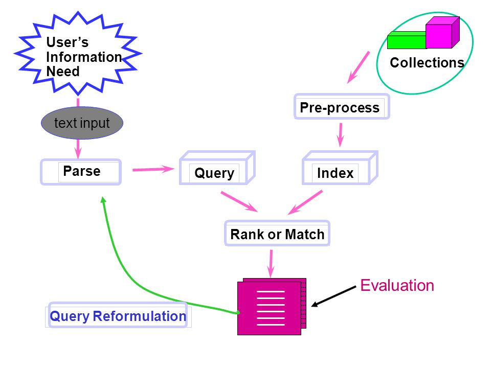 Given: we have a relevance ranking of documents Have some known relevance evaluation –Query independent – based on information need –Experts (or you) Apply binary measure of relevance –1 - relevant –0 - not relevant Put in a query – Evaluate relevance of what is returned What comes back.