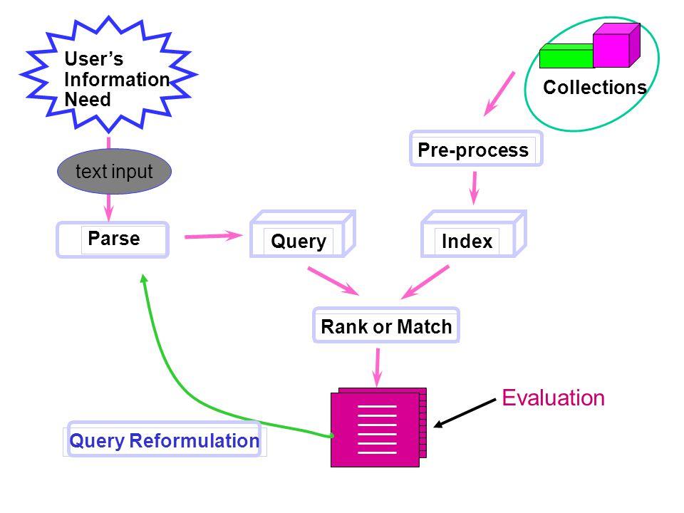 Relevant vs. Retrieved Relevant Retrieved All docs