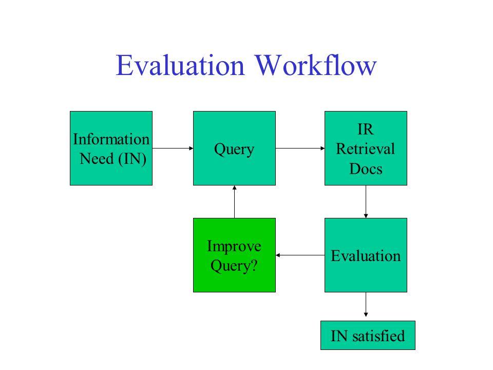 Relevant vs. Retrieved Documents Relevant Retrieved All docs available Set approach