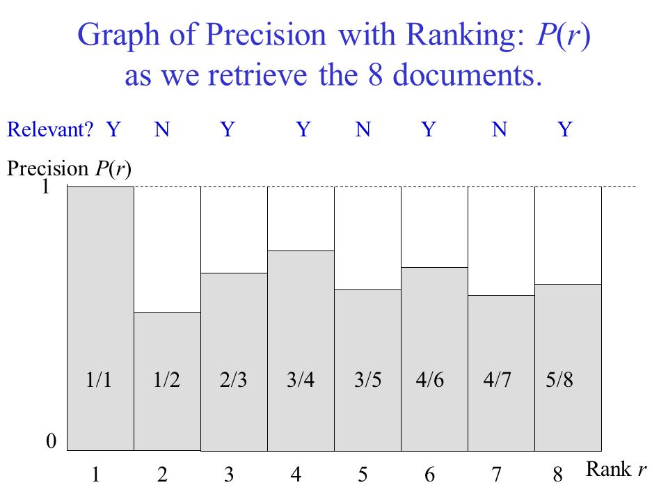 Graph of Precision with Ranking: P(r) as we retrieve the 8 documents. Precision P(r) Rank r 0 1 1 2 3 4 5 6 7 8 Relevant? Y N Y Y N Y N Y 1/1 1/2 2/3