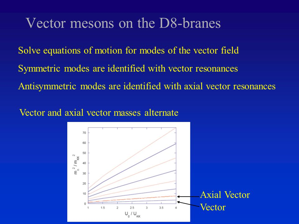 Vector mesons on the D8-branes Solve equations of motion for modes of the vector field Symmetric modes are identified with vector resonances Antisymmetric modes are identified with axial vector resonances Vector and axial vector masses alternate Vector Axial Vector