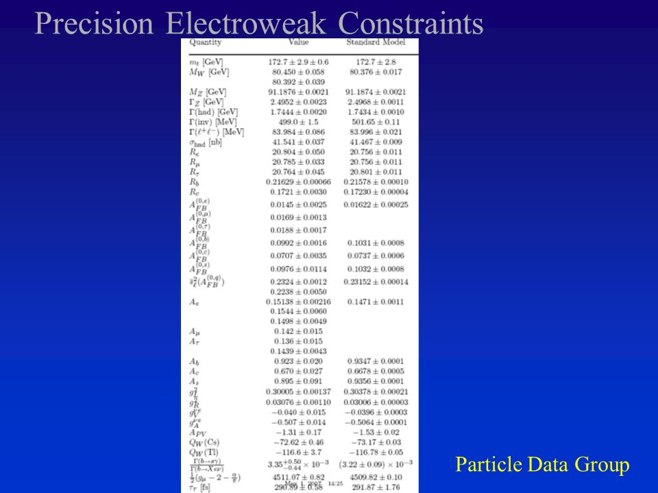 Precision Electroweak Constraints Particle Data Group