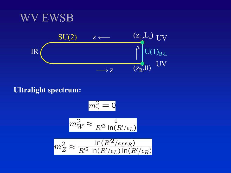 WV EWSB z IR UV zSU(2)  U(1) B-L (z L,L  ) (z R,0) Ultralight spectrum: