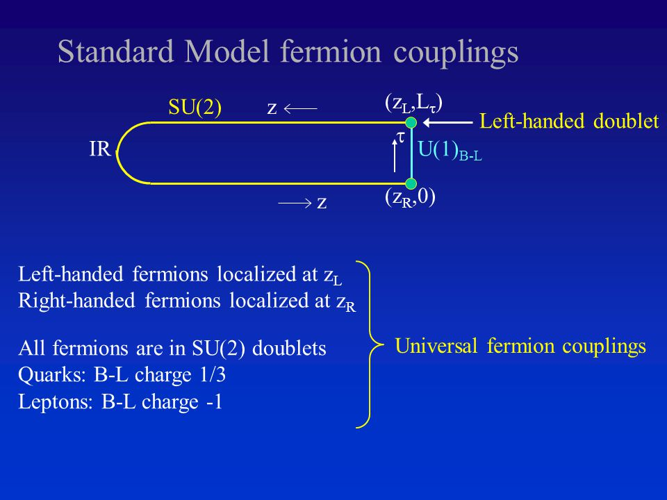 Standard Model fermion couplings z IR zSU(2)  U(1) B-L (z L,L  ) (z R,0) Left-handed fermions localized at z L Right-handed fermions localized at z R All fermions are in SU(2) doublets Quarks: B-L charge 1/3 Leptons: B-L charge -1 Left-handed doublet Universal fermion couplings