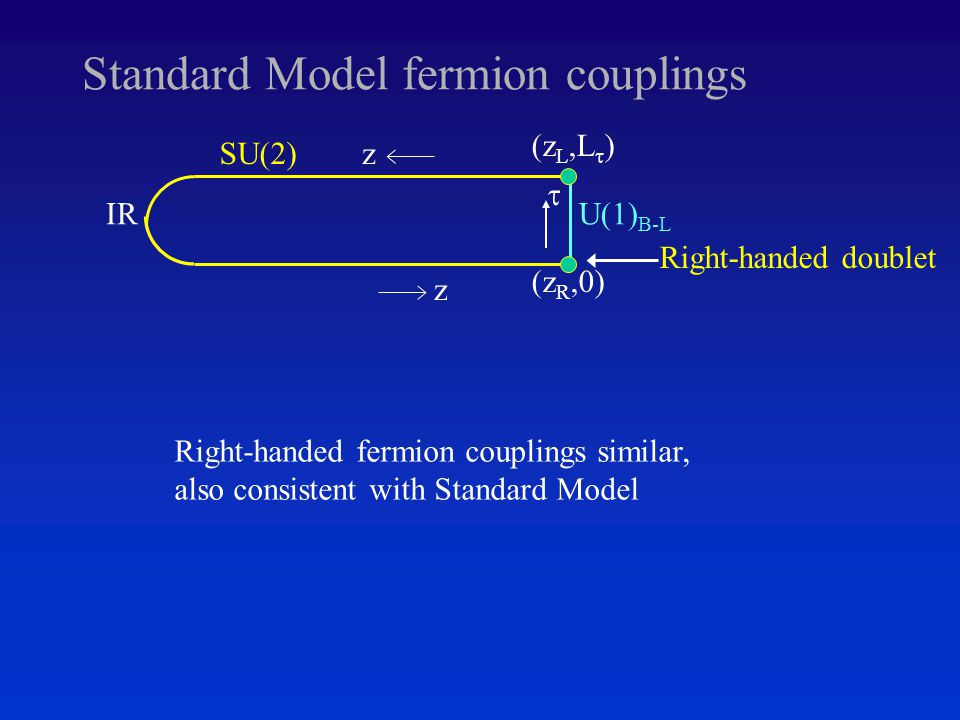 Standard Model fermion couplings z IR zSU(2)  U(1) B-L (z L,L  ) (z R,0) Right-handed doublet Right-handed fermion couplings similar, also consistent with Standard Model