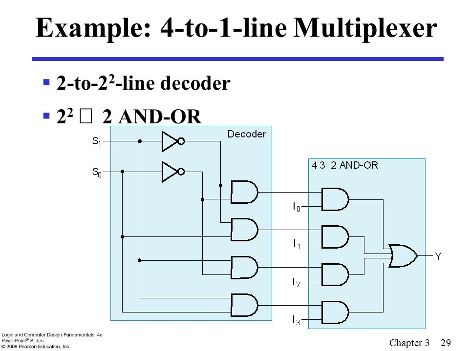 Chapter 3 29 Example: 4-to-1-line Multiplexer  2-to-2 2 -line decoder  2 2   2 AND-OR
