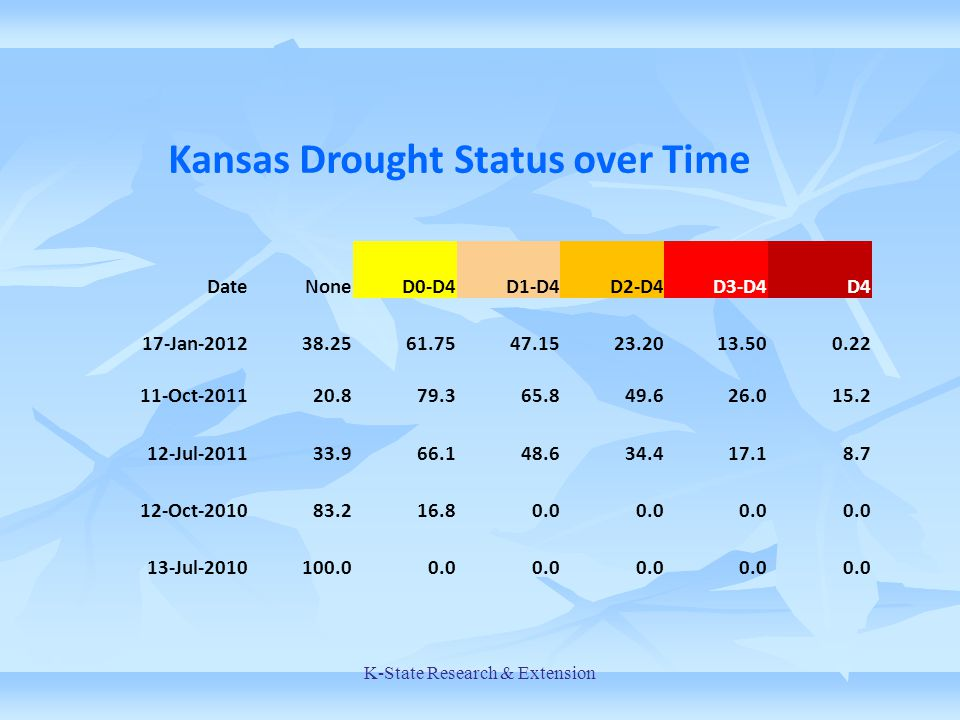 Kansas Drought Status over Time DateNoneD0-D4D1-D4D2-D4D3-D4D4 17-Jan-201238.2561.7547.1523.2013.500.22 11-Oct-201120.879.365.849.626.015.2 12-Jul-201133.966.148.634.417.18.7 12-Oct-201083.216.80.0 13-Jul-2010100.00.0 K-State Research & Extension