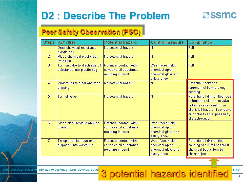 Internal seek discover observe interact experience learn develop acquire evolve pioneer achieve communicate share enlighten inspire navigate progress advance Internal 8 D2 : Describe The Problem Peer Safety Observation (PSO) 3 potential hazards identified