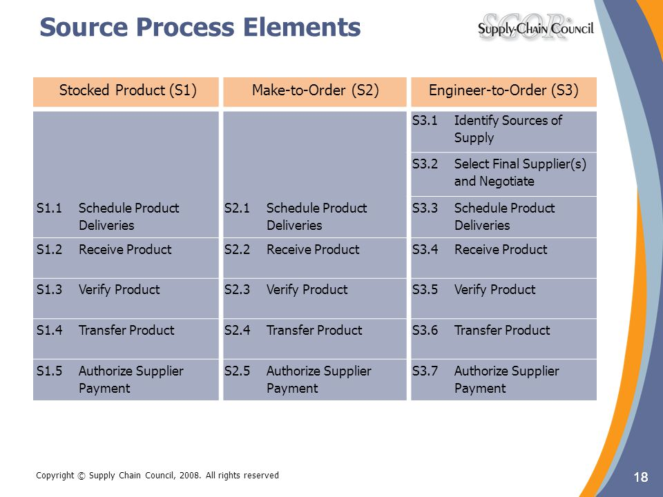 18 Copyright © Supply Chain Council, 2008. All rights reserved Stocked Product (S1)Make-to-Order (S2)Engineer-to-Order (S3) S2.1Schedule Product Deliv