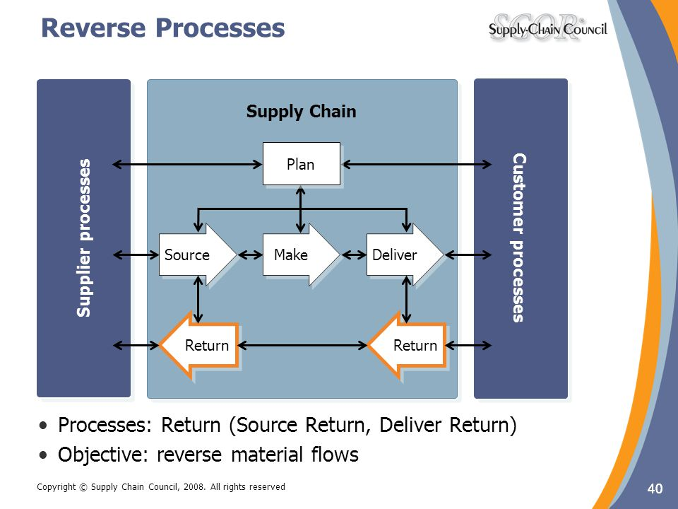40 Copyright © Supply Chain Council, 2008. All rights reserved Reverse Processes 40 Customer processes Supplier processes Supply Chain Customer proces