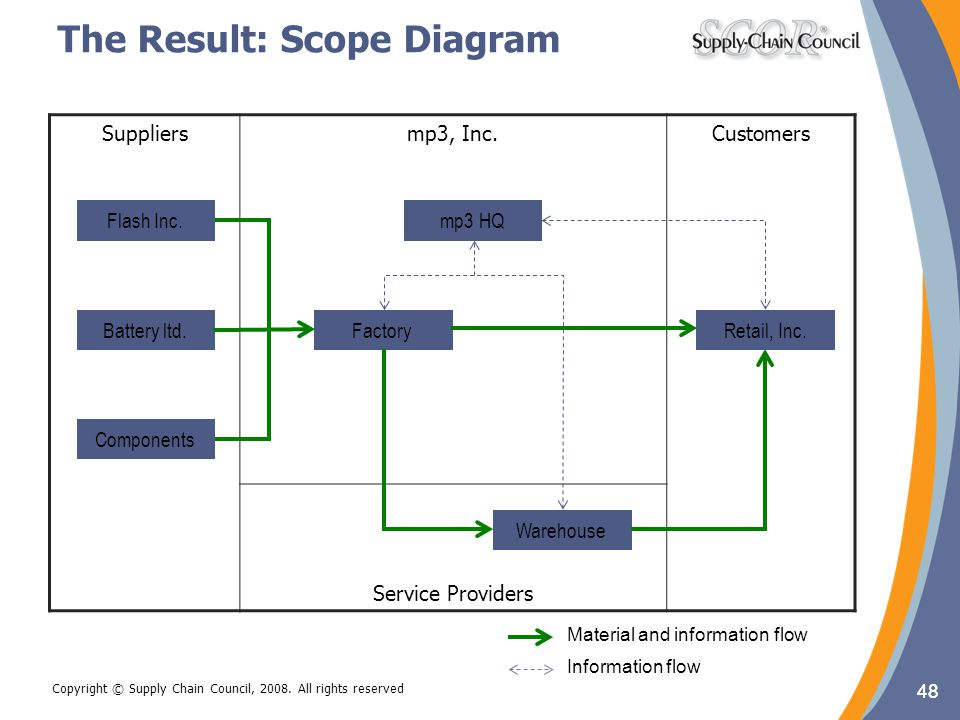 Suppliersmp3, Inc.Customers Service Providers 48 Copyright © Supply Chain Council, 2008. All rights reserved The Result: Scope Diagram 48 Flash Inc. B