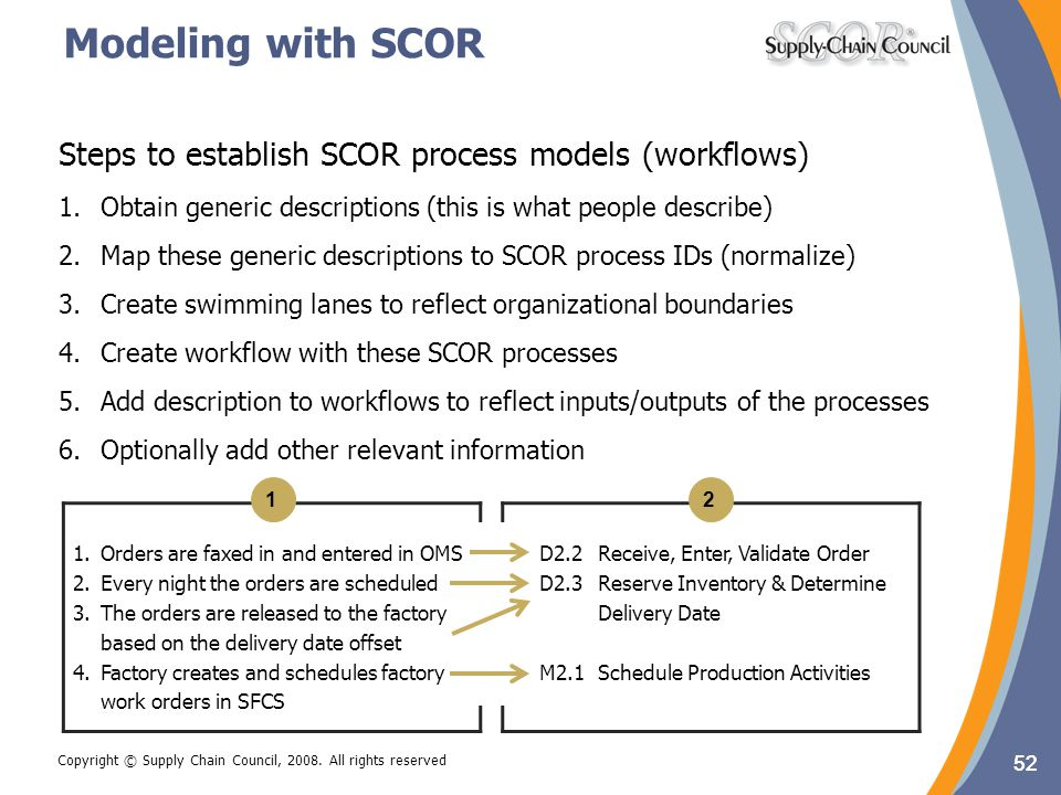 52 Copyright © Supply Chain Council, 2008. All rights reserved Modeling with SCOR 52 1.Orders are faxed in and entered in OMS 2.Every night the orders