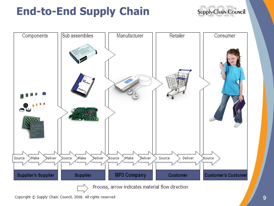 9 Copyright © Supply Chain Council, 2008. All rights reserved End-to-End Supply Chain 9 Customer's CustomerCustomer MP3 Company SupplierSupplier's Sup