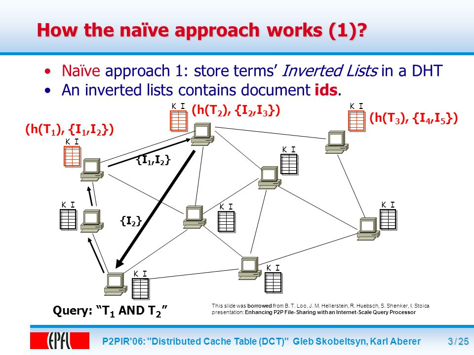 P2PIR 06: Distributed Cache Table (DCT) Gleb Skobeltsyn, Karl Aberer 4 / 25 How the naïve approach works (2).