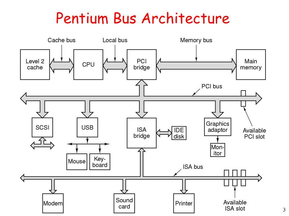3 Pentium Bus Architecture