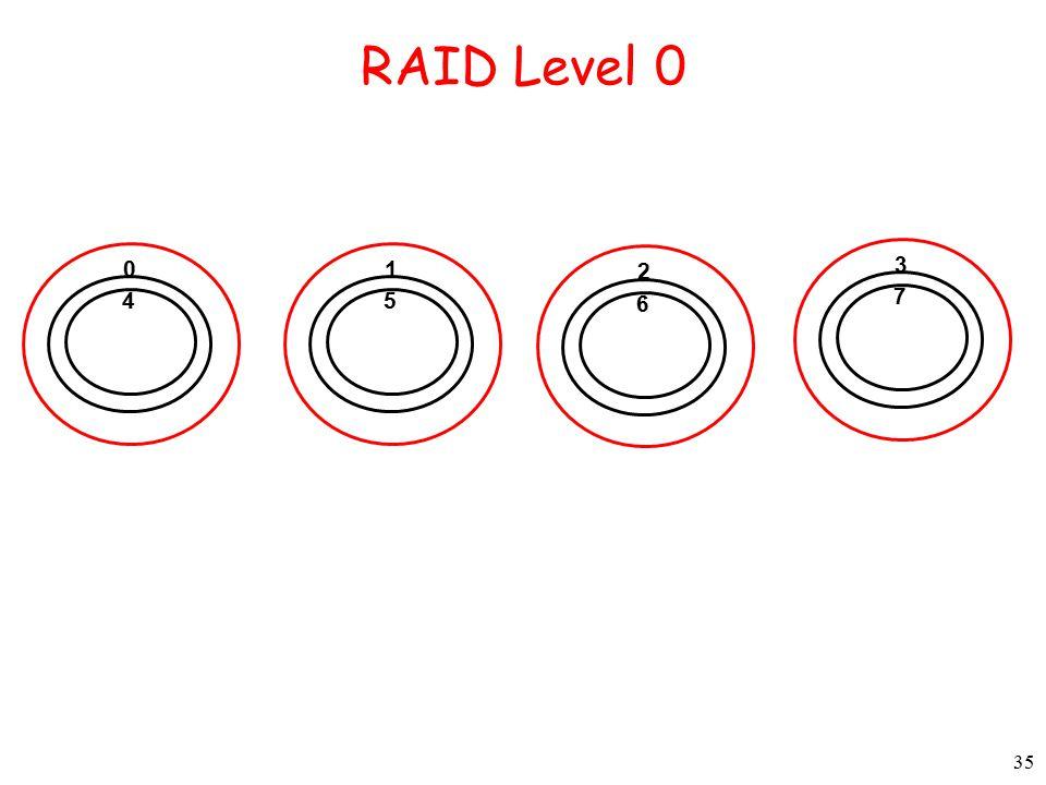 35 RAID Level 0 0 4 1 5 2 6 3 7