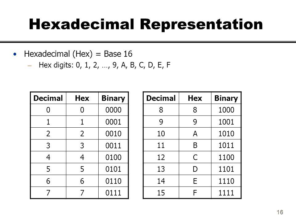 16 Hexadecimal Representation Hexadecimal (Hex) = Base 16 – Hex digits: 0, 1, 2, …, 9, A, B, C, D, E, F DecimalHexBinary 881000 991001 10A1010 11B1011