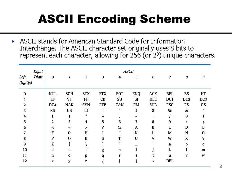8 ASCII Encoding Scheme ASCII stands for American Standard Code for Information Interchange. The ASCII character set originally uses 8 bits to represe