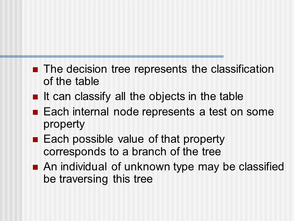 The decision tree represents the classification of the table It can classify all the objects in the table Each internal node represents a test on some property Each possible value of that property corresponds to a branch of the tree An individual of unknown type may be classified be traversing this tree