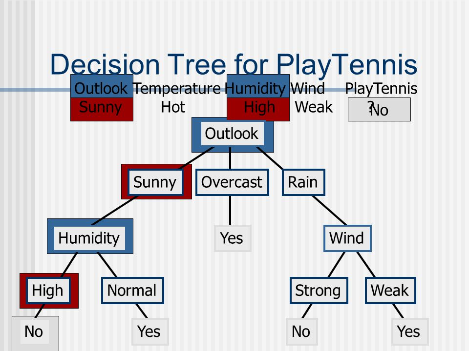 No Decision Tree for PlayTennis Outlook SunnyOvercastRain Humidity HighNormal Wind StrongWeak NoYes No Outlook Temperature Humidity Wind PlayTennis Sunny Hot High Weak ?