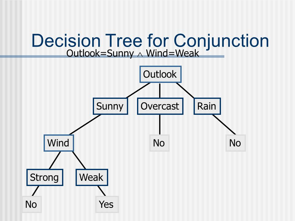 Decision Tree for Conjunction Outlook SunnyOvercastRain Wind StrongWeak NoYes No Outlook=Sunny  Wind=Weak No