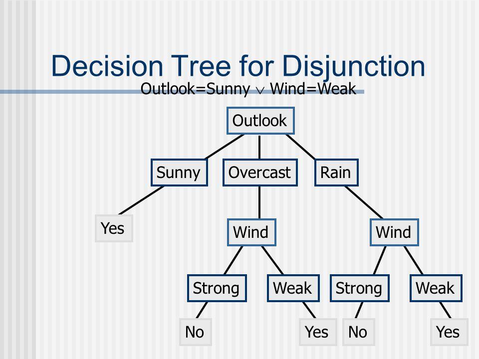 Decision Tree for Disjunction Outlook SunnyOvercastRain Yes Outlook=Sunny  Wind=Weak Wind StrongWeak NoYes Wind StrongWeak NoYes