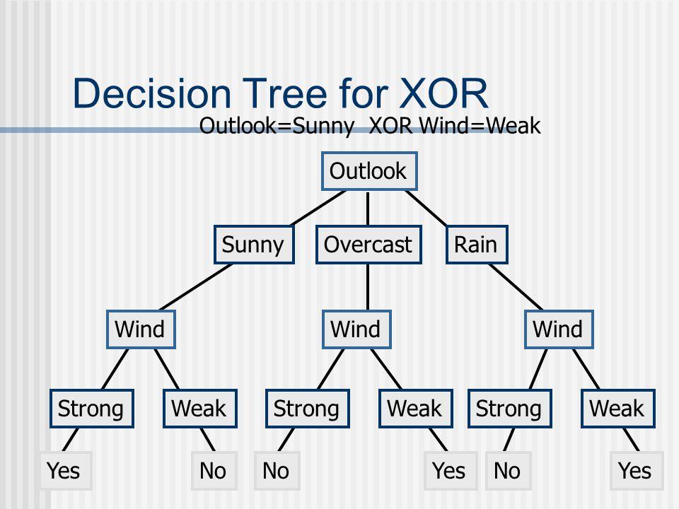 Decision Tree for XOR Outlook SunnyOvercastRain Wind StrongWeak YesNo Outlook=Sunny XOR Wind=Weak Wind StrongWeak NoYes Wind StrongWeak NoYes