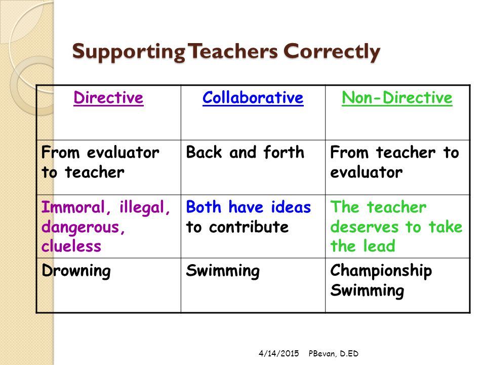 Supporting Teachers Correctly DirectiveCollaborativeNon-Directive From evaluator to teacher Back and forthFrom teacher to evaluator Immoral, illegal, dangerous, clueless Both have ideas to contribute The teacher deserves to take the lead DrowningSwimmingChampionship Swimming 4/14/2015PBevan, D.ED