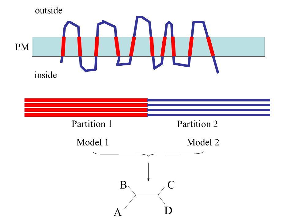 outside PM inside Model 1Model 2 A BC D Partition 1 Partition 2