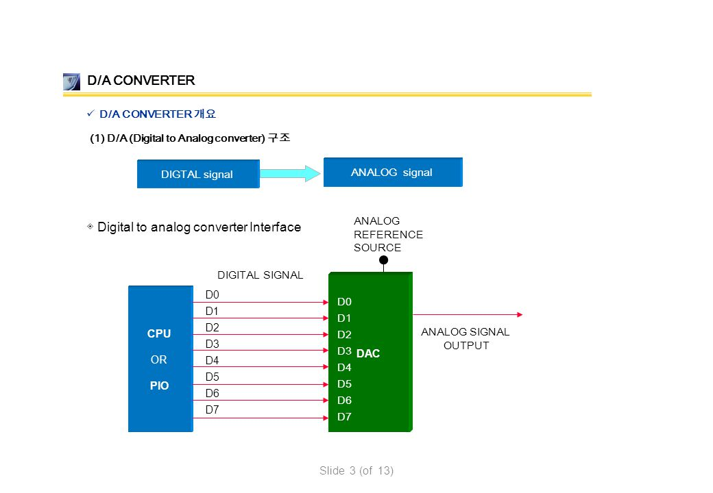 D/A CONVERTER D/A CONVERTER 개요 (1) D/A (Digital to Analog converter) 구조 DAC CPU OR PIO D0 D1 D2 D3 D4 D5 D6 D7 D0 D1 D2 D3 D4 D5 D6 D7 ANALOG SIGNAL O