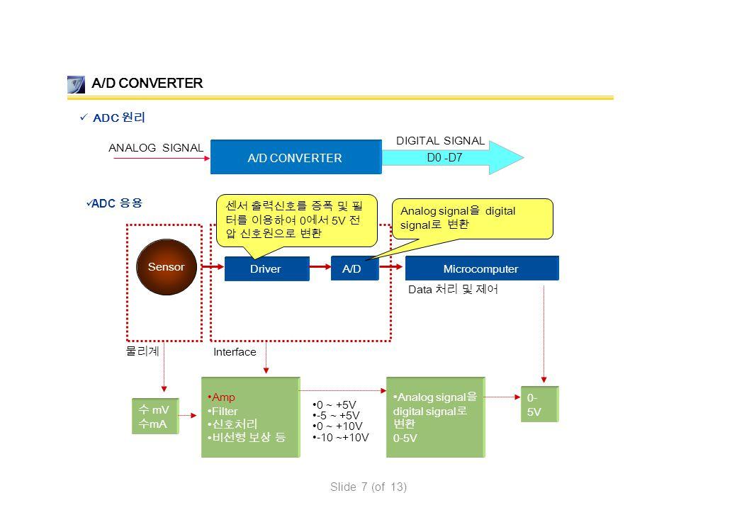 A/D CONVERTER ANALOG SIGNAL D0 -D7 DIGITAL SIGNAL Data 처리 및 제어 MicrocomputerA/D Sensor Driver 물리계 Interface 수 mV 수 mA 0- 5V Amp Filter 신호처리 비선형 보상 등 A