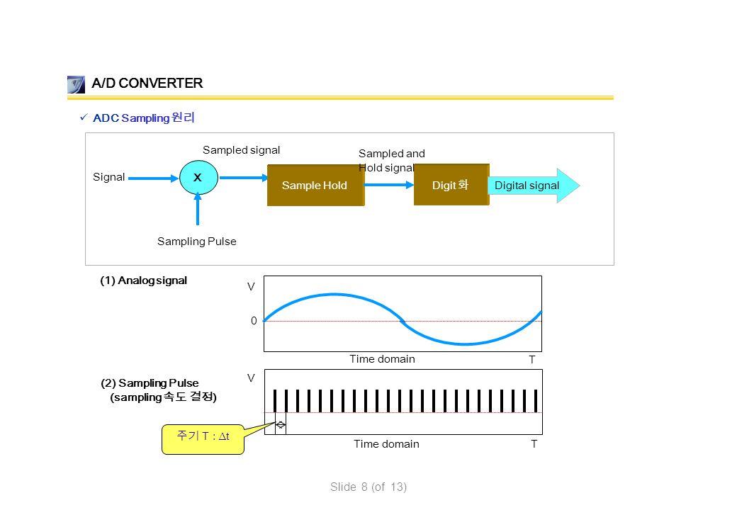 X Sample Hold Signal Sampling Pulse Sampled signal (1) Analog signal Time domain V T (2) Sampling Pulse (sampling 속도 결정 ) Time domain V T A/D CONVERTE
