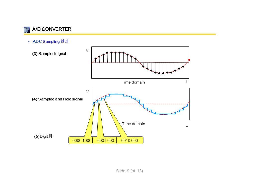 A/D CONVERTER ADC Sampling 원리 (3) Sampled signal Time domain V T (4) Sampled and Hold signal Time domain V T (5)Digit 화 0000 1000 0001 000 0010 000 Sl