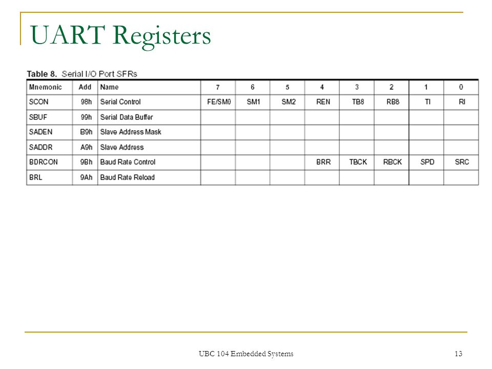UBC 104 Embedded Systems 13 UART Registers