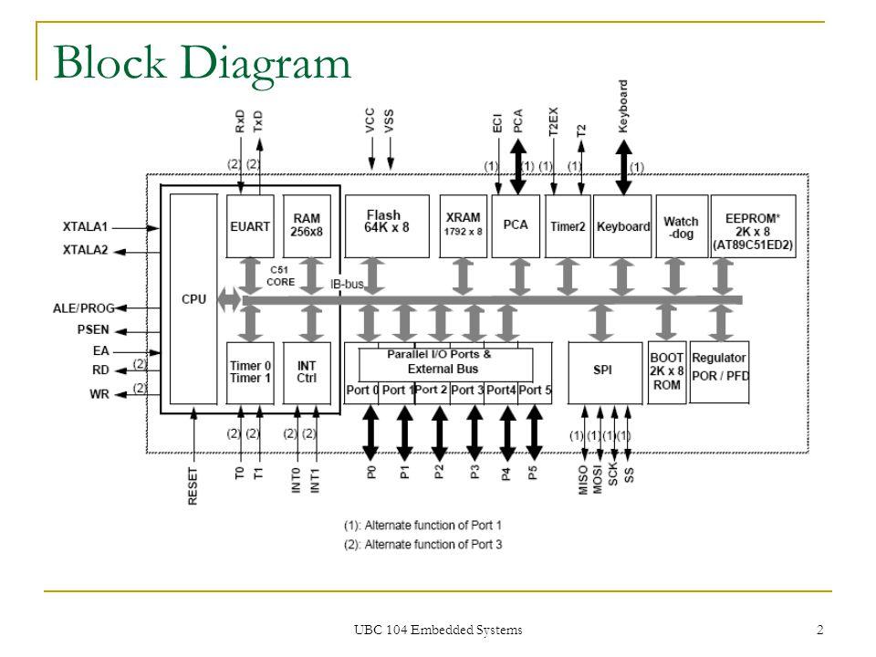 UBC 104 Embedded Systems 33 RS-232 Frame StartD0D1D2D3D4D5D6D7Stop 1 1 1 1 0 1 0 0 0 0 1 1 0 Every RS-232 consists of:  1 start bit  8 data bits  1 stop bit  (optional 1 parity bit) 'a'= 0x61 = 0110 0001 1 0