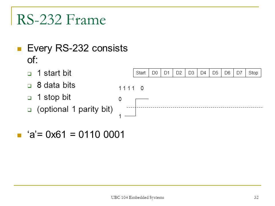 UBC 104 Embedded Systems 32 RS-232 Frame StartD0D1D2D3D4D5D6D7Stop 1 1 1 1 0 Every RS-232 consists of:  1 start bit  8 data bits  1 stop bit  (opt