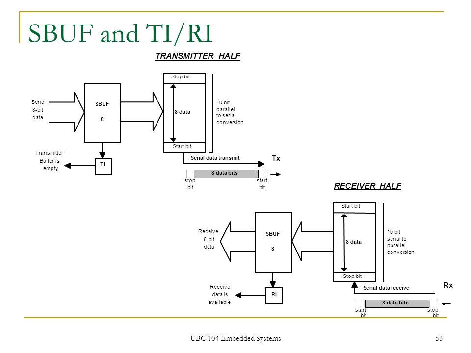UBC 104 Embedded Systems 53 SBUF and TI/RI 8 data SBUF 8 TI Stop bit Start bit Send 8-bit data Transmitter Buffer is empty 10 bit parallel to serial c