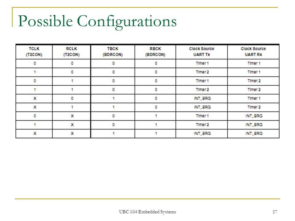 UBC 104 Embedded Systems 57 Possible Configurations