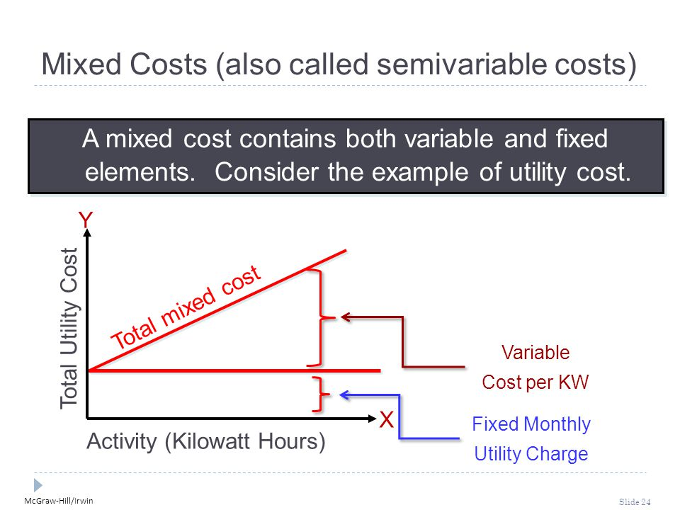 McGraw-Hill/Irwin Slide 24 Fixed Monthly Utility Charge Variable Cost per KW Activity (Kilowatt Hours) Total Utility Cost X Y A mixed cost contains bo