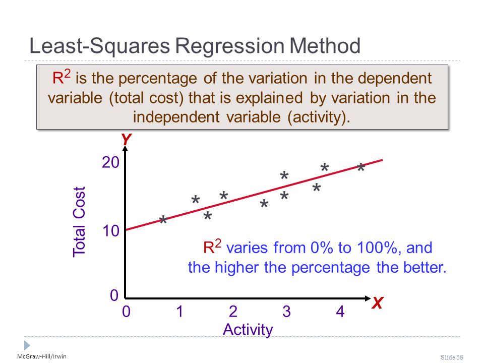 McGraw-Hill/Irwin Slide 38 0 1 2 3 4 Total Cost 10 20 0 Activity * * * * * * * * * * Least-Squares Regression Method R 2 is the percentage of the vari