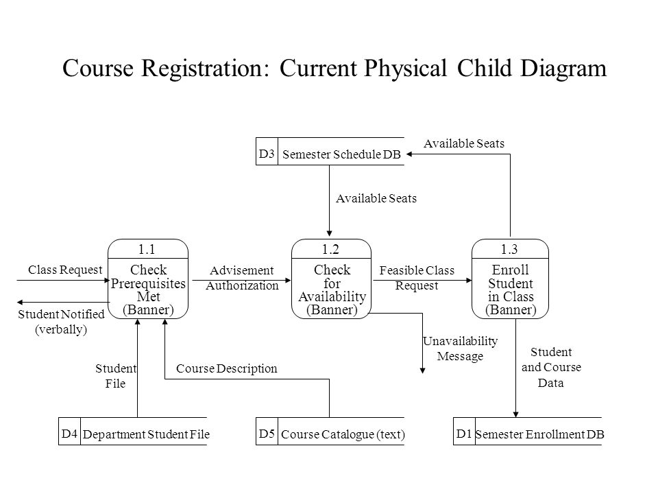 Course Registration: Current Physical Child Diagram 1.2 Check for Availability (Banner) 1.1 Check Prerequisites Met (Banner) 1.3 Enroll Student in Class (Banner) D1 Semester Enrollment DB D5 Course Catalogue (text) D4 Department Student File D3 Semester Schedule DB Class Request Advisement Authorization Feasible Class Request Available Seats Student and Course Data Student Notified (verbally) Unavailability Message Student File Course Description