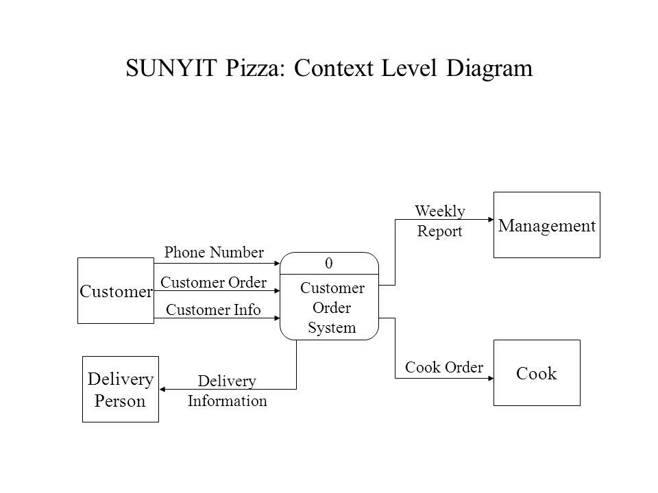 SUNYIT Pizza: Context Level Diagram 0 Customer Order System Customer Cook Management Phone Number Customer Order Customer Info Delivery Information Weekly Report Cook Order Delivery Person