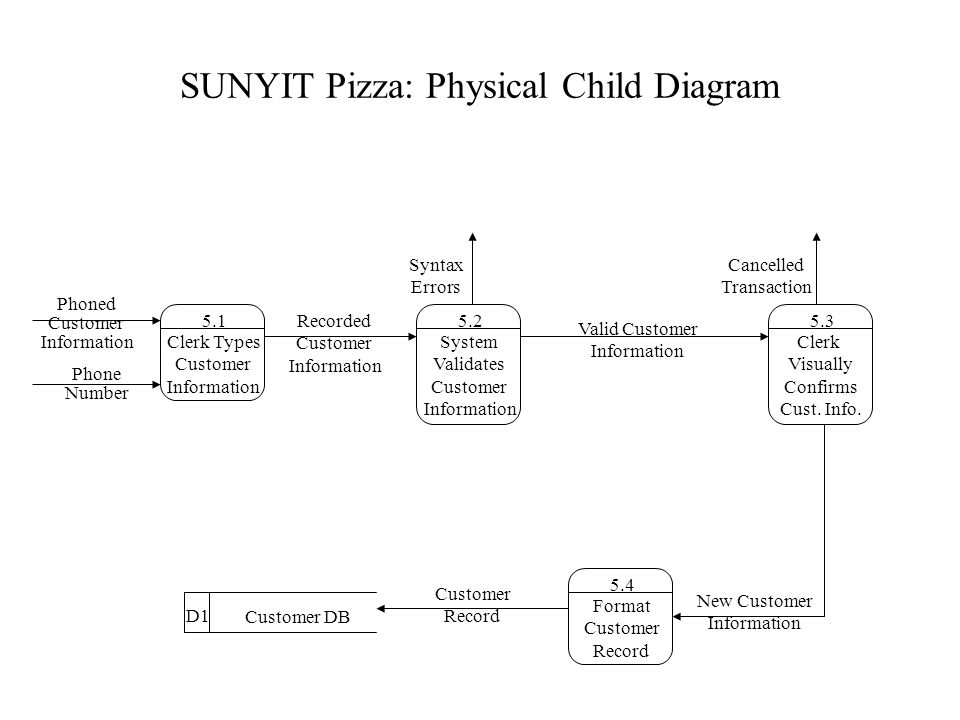 SUNYIT Pizza: Physical Child Diagram 5.3 Clerk Visually Confirms Cust.