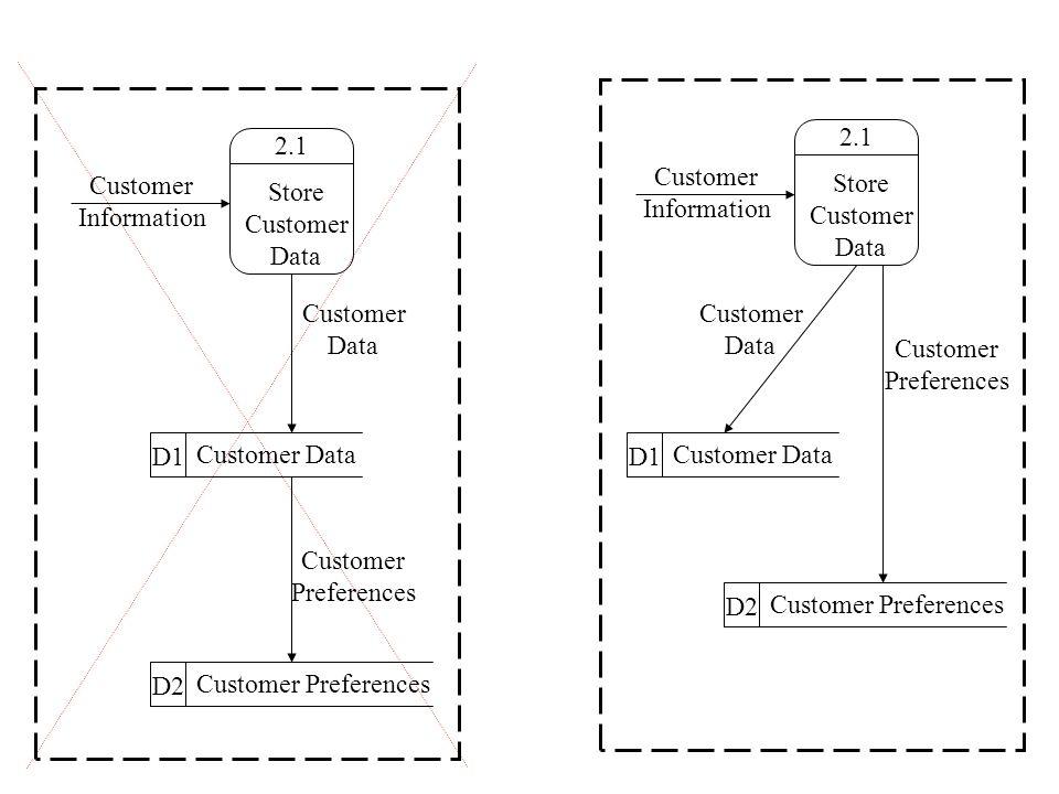 2.1 Store Customer Data Customer Information D1 Customer Data D2 Customer Preferences Customer Data Customer Preferences 2.1 Store Customer Data Customer Information D1 Customer Data D2 Customer Preferences Customer Data Customer Preferences