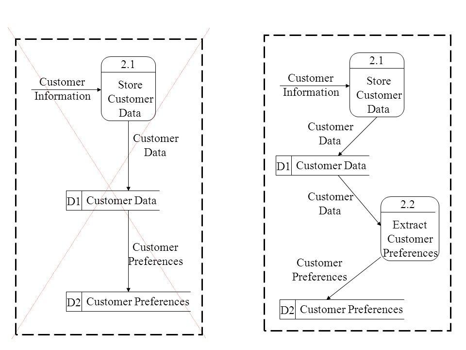 2.1 Store Customer Data Customer Information D1 Customer Data D2 Customer Preferences Customer Data Customer Preferences 2.1 Store Customer Data Customer Information D1 Customer Data D2 Customer Preferences Customer Data Customer Preferences 2.2 Extract Customer Preferences Customer Data
