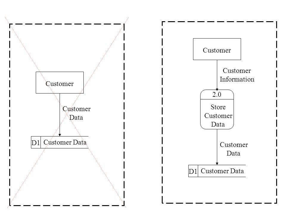 D1 Customer Data Customer Data 2.0 Store Customer Data D1 Customer Data Customer Data Customer Information Customer