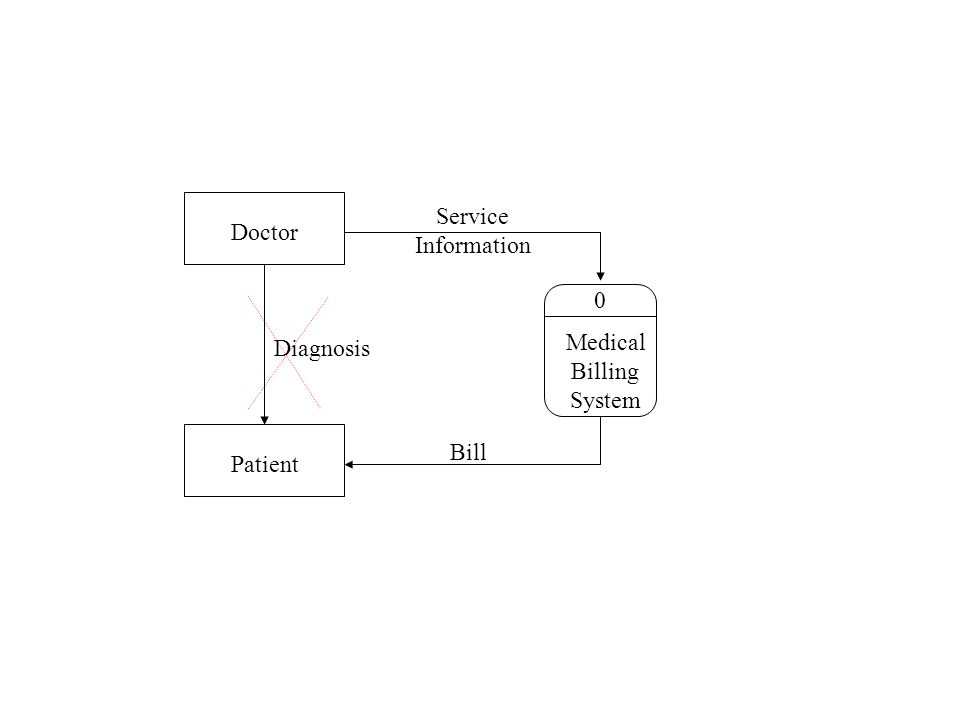 0 Medical Billing System Doctor Patient Diagnosis Service Information Bill