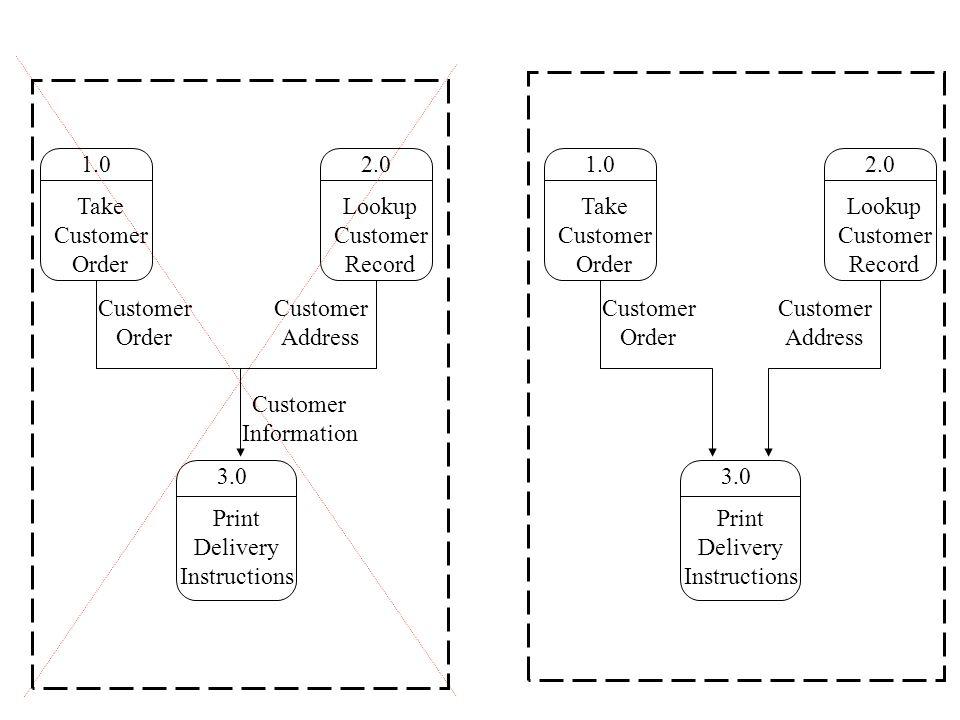 2.0 Lookup Customer Record 1.0 Take Customer Order 3.0 Print Delivery Instructions Customer Order Customer Address Customer Information 2.0 Lookup Customer Record 1.0 Take Customer Order 3.0 Print Delivery Instructions Customer Order Customer Address