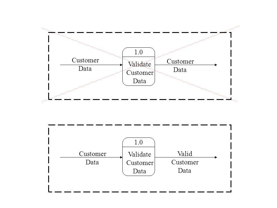 1.0 Validate Customer Data 1.0 Validate Customer Data Customer Data Customer Data Valid Customer Data Customer Data