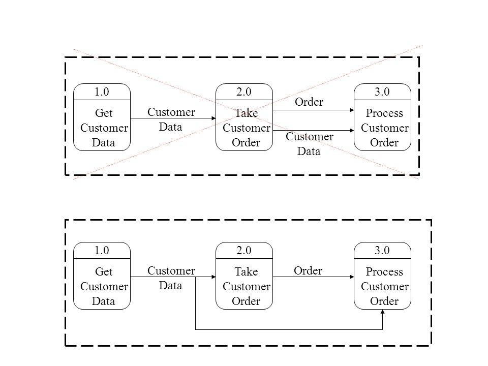 2.0 Take Customer Order 1.0 Get Customer Data 3.0 Process Customer Order Customer Data Customer Data Order 2.0 Take Customer Order 1.0 Get Customer Data 3.0 Process Customer Order Customer Data Order